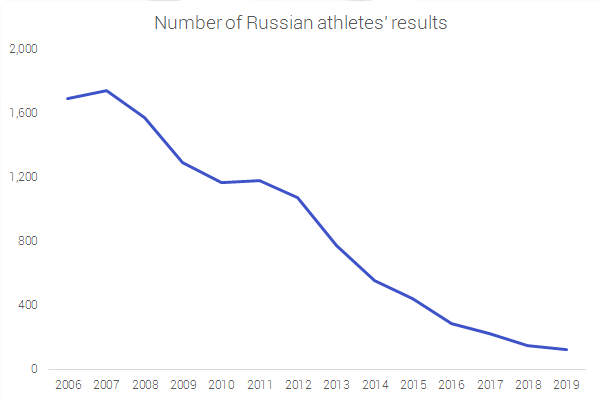 Number of Russian athletes results by year