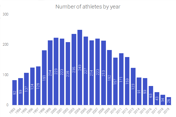 Participating Russian athletes by year