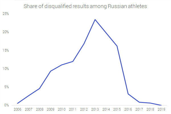 Percentage of disqualified results for each year