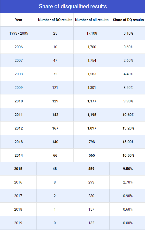 Share of dq results