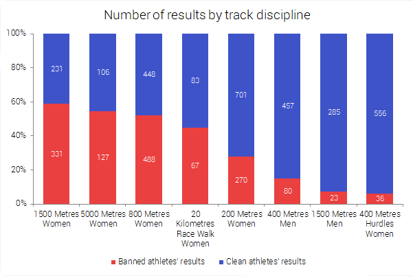 Number of results for each track discipline