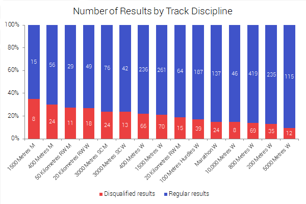 Regular and disqualified results in track disciplines