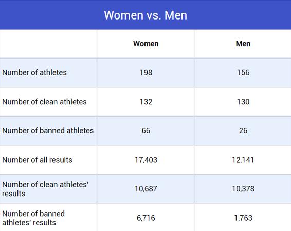 New women vs men