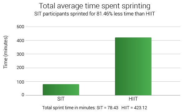 HIIT-vs-SIT-total-average-time-spent-sprinting