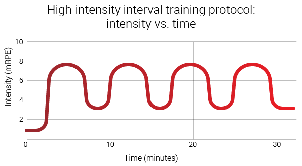 high-intensity-interval-training-protocol-intensity-vs-time-graph