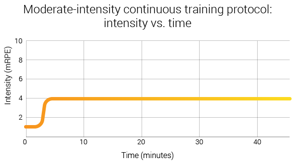 HIIT-vs-SIT-vs-MICT-protocols-intensity-vs-time-graph