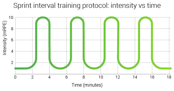 sprint-interval-training-protocol-intensity-vs-time-graph