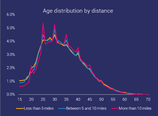 age distribution ocr by distance frequencies