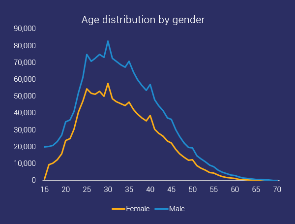 age distribution ocr by gender