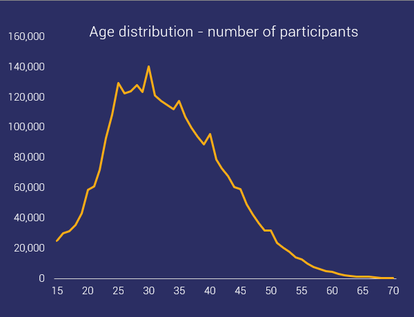 age distribution of ocr participants