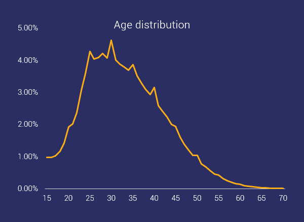 age distribution ocr