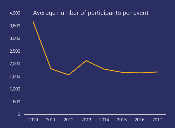 general trends in participation by event