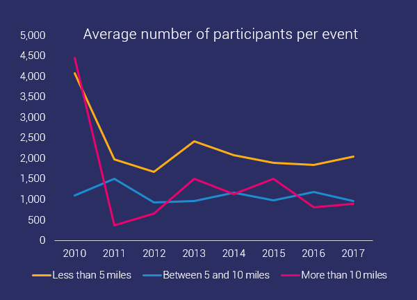 average number of participant per event per distance ocr