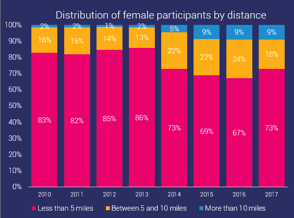 distribution of female ocr participants by distance