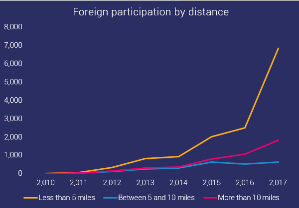 foreign participation in ocr by distance