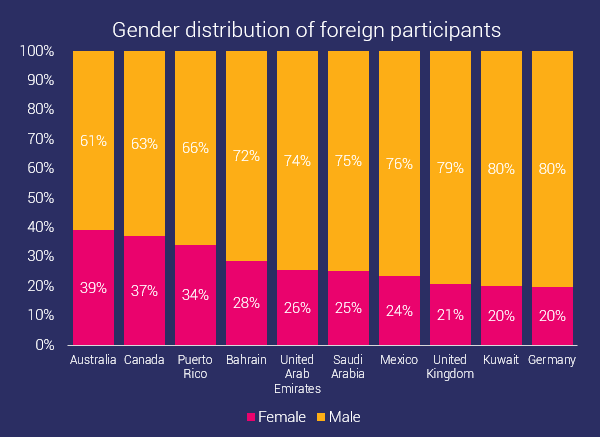 gender distribution of foreign ocr participants