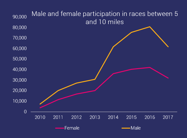 male and female participation trends ocr - medium distances