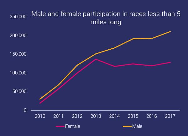 male and female participation short distances OCR