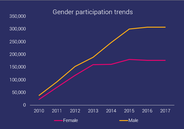 male and female participation trends in ocr
