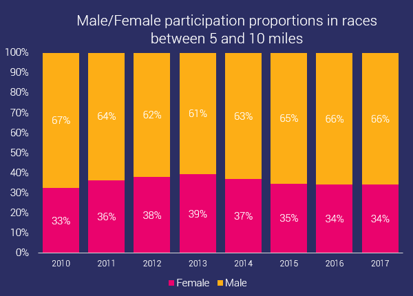 gender distribution in ocr medium distances