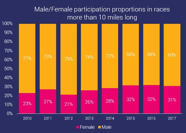 gender distribution in long distance ocr
