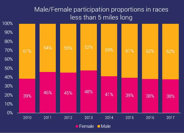 gender distribution short ocr races