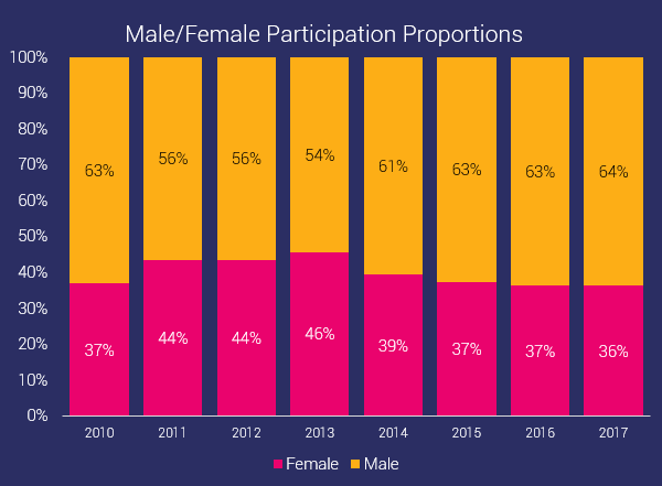 gender distribution of participants in ocr