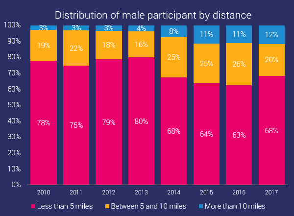 distribution of male ocr participants by distance