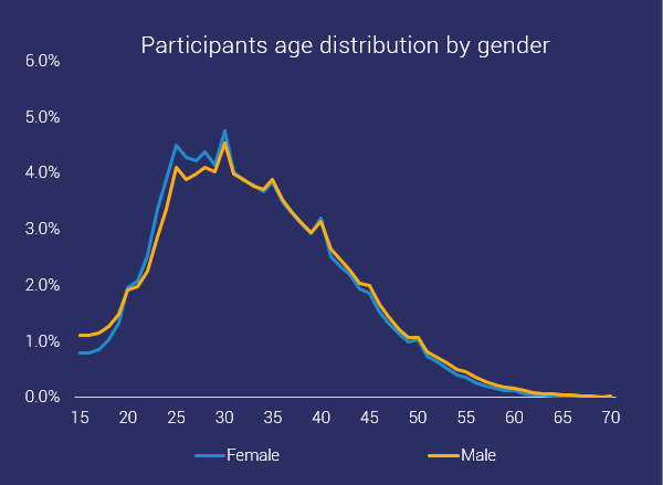 age distribution of ocr by gender frequencies