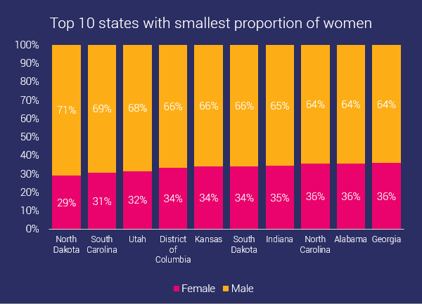 10 states with least female participation in ocr