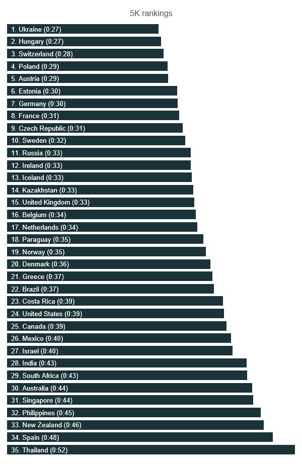 5k rankings