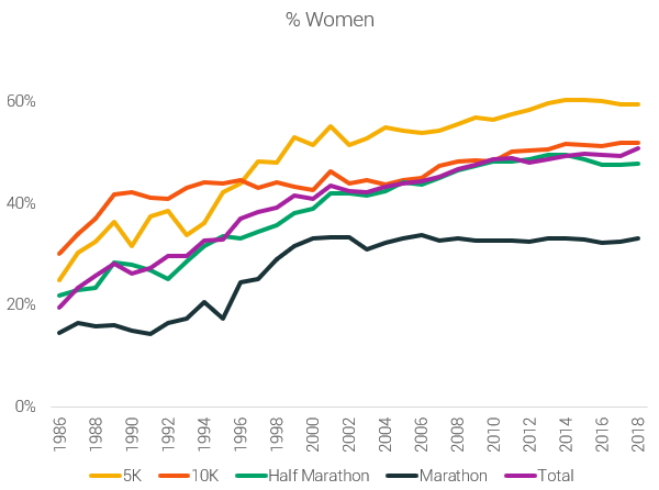 percentage of women in races