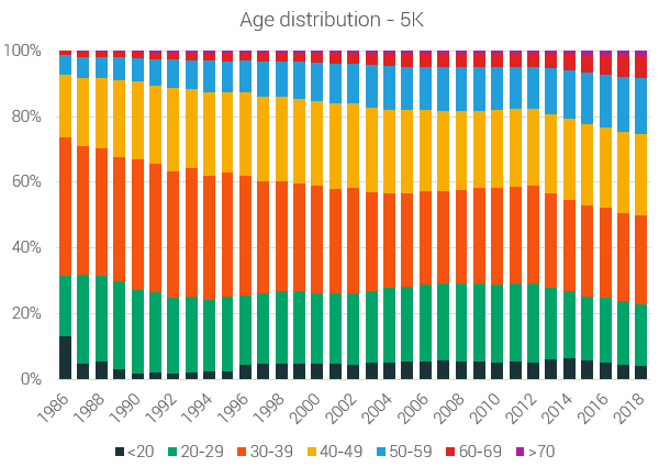 age distribution of participants 5k