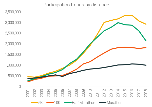 participation by distance