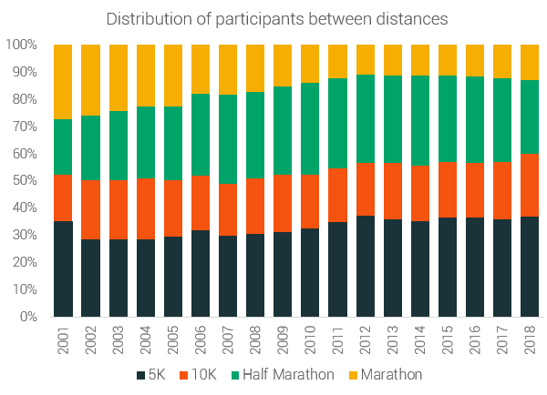 distribution of participants between distances