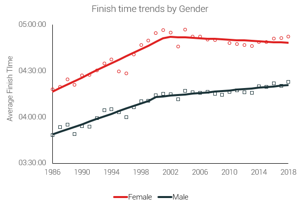 finish time trends by gender