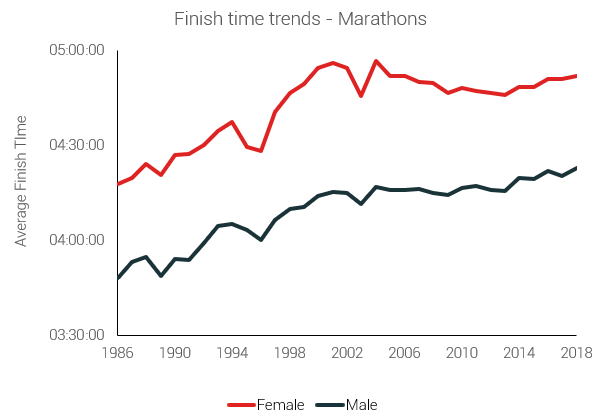 finish times marathons