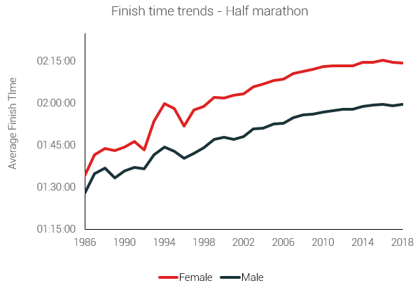 finish time trends half marathons