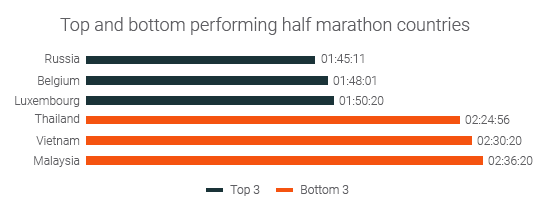 top and bottom performing nations half marathons