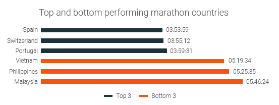 top and bottom performing nations marathons
