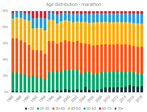 age distribution of participants marathons