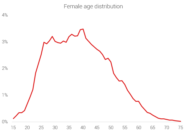 female age distribution marathon