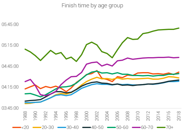 finish times by age group