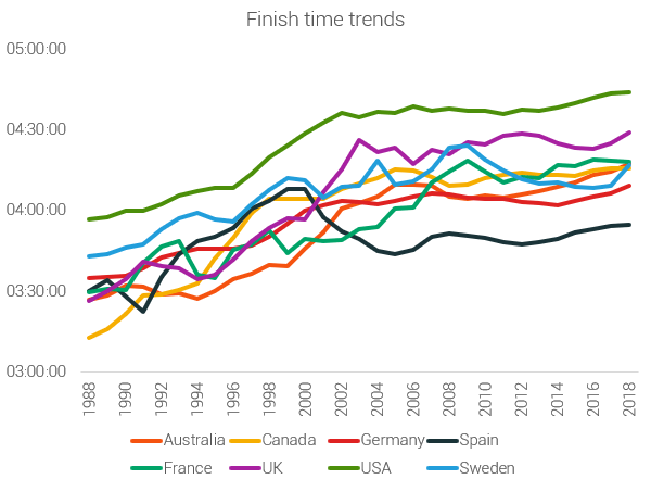 finish time trends of chosen countries