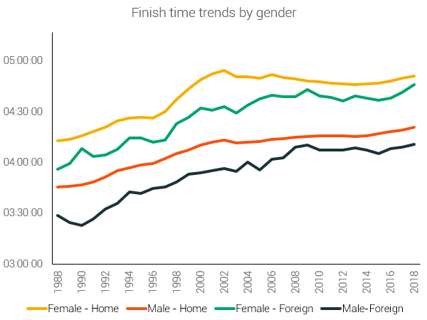 finish time trends home vs foreign by gender