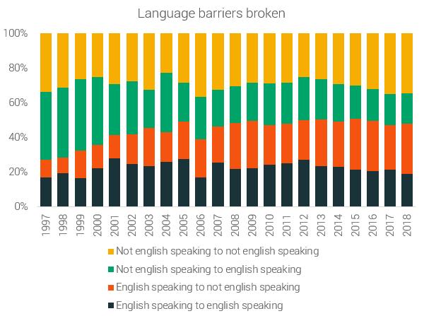 language barriers in running - broken