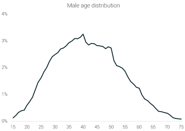 male age distributions marathon