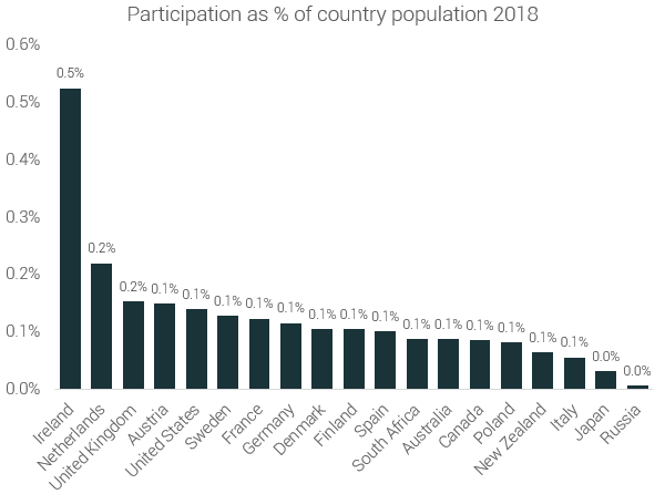 % of population in running