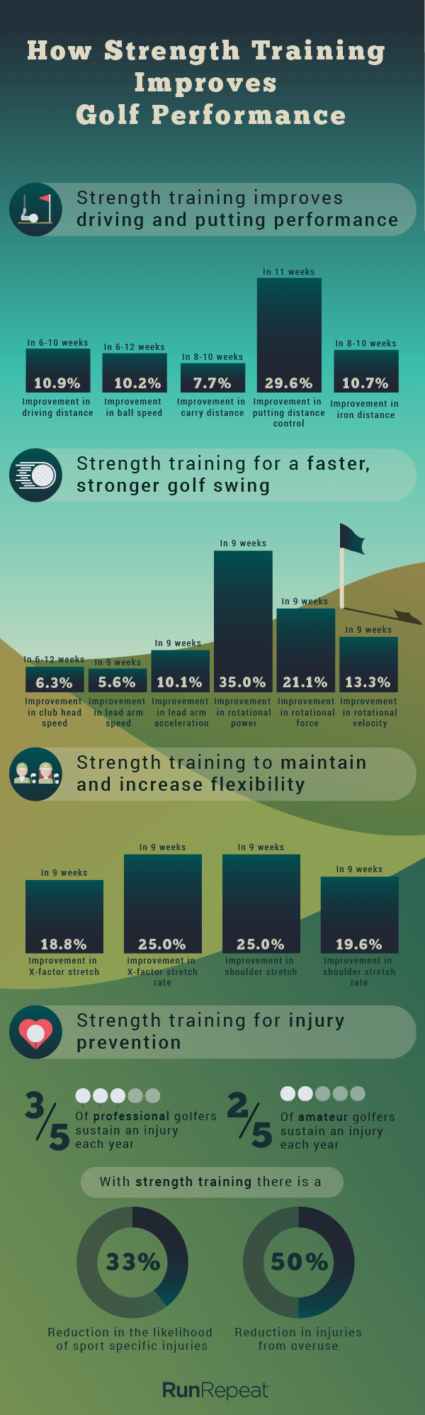 how-strength-training-for-golf-improves-performance