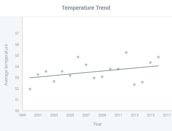 temperature trends